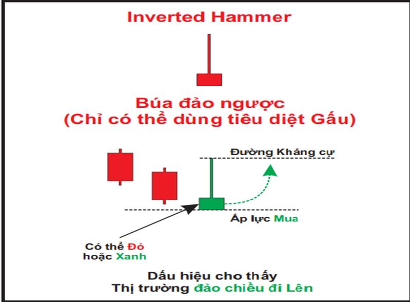 Nến Inverter Hammer
