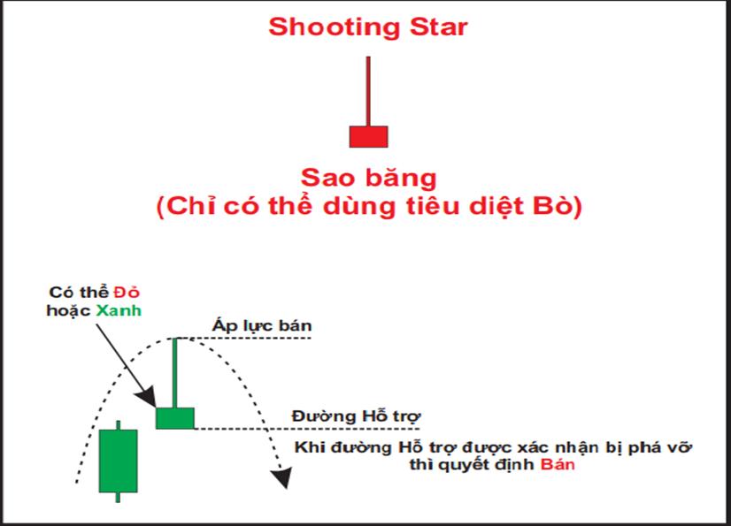 Mô hình nến bắn sao ( Shooting Star)