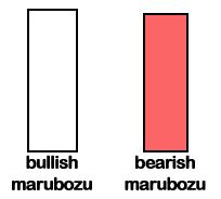 Mô hình nến nhật Marubozu