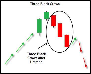 mô hình nến đảo chiều 3 con quạ đen