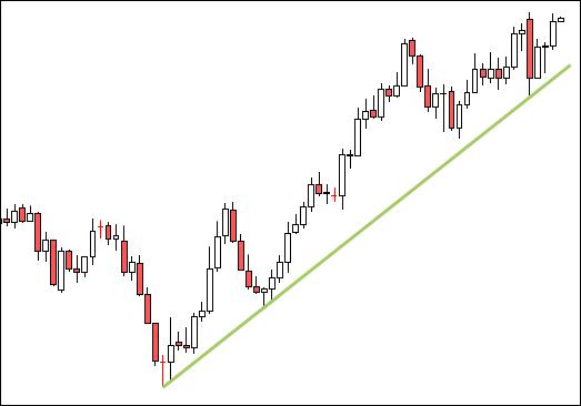 trendline đường xu hướng giá  xu hướng tăng