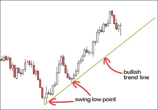 trendline đường xu hướng giá