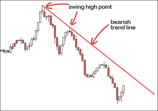phá vỡ trendline đường xu hướng giá