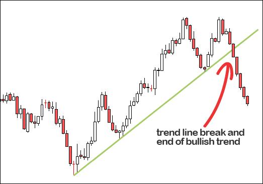 trendline trong xu hướng tăng