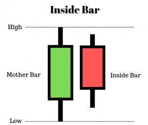 Hình 1: Mẫu inside bar 2 nến
