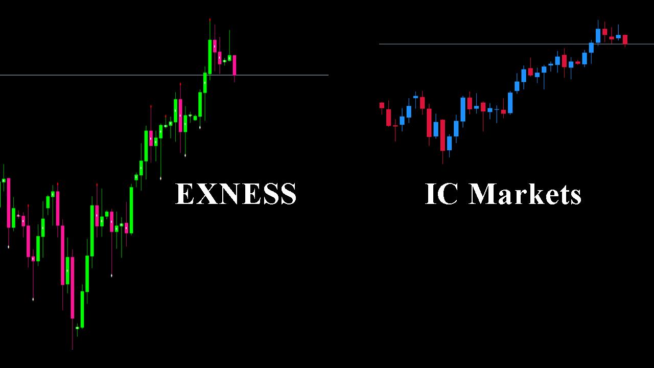 Phân tích kỹ thuật trên exness và icmarkets