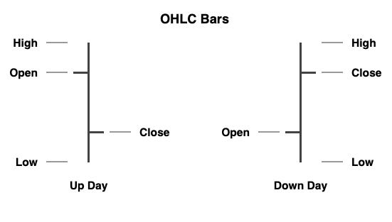 Biểu đồ dạng thanh – bar chart