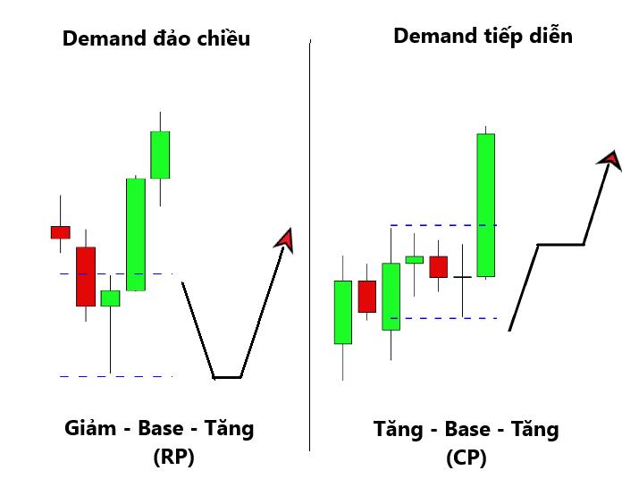 Vùng demand-vùng cầu