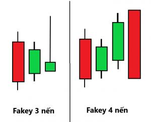 mô hình nến fakey