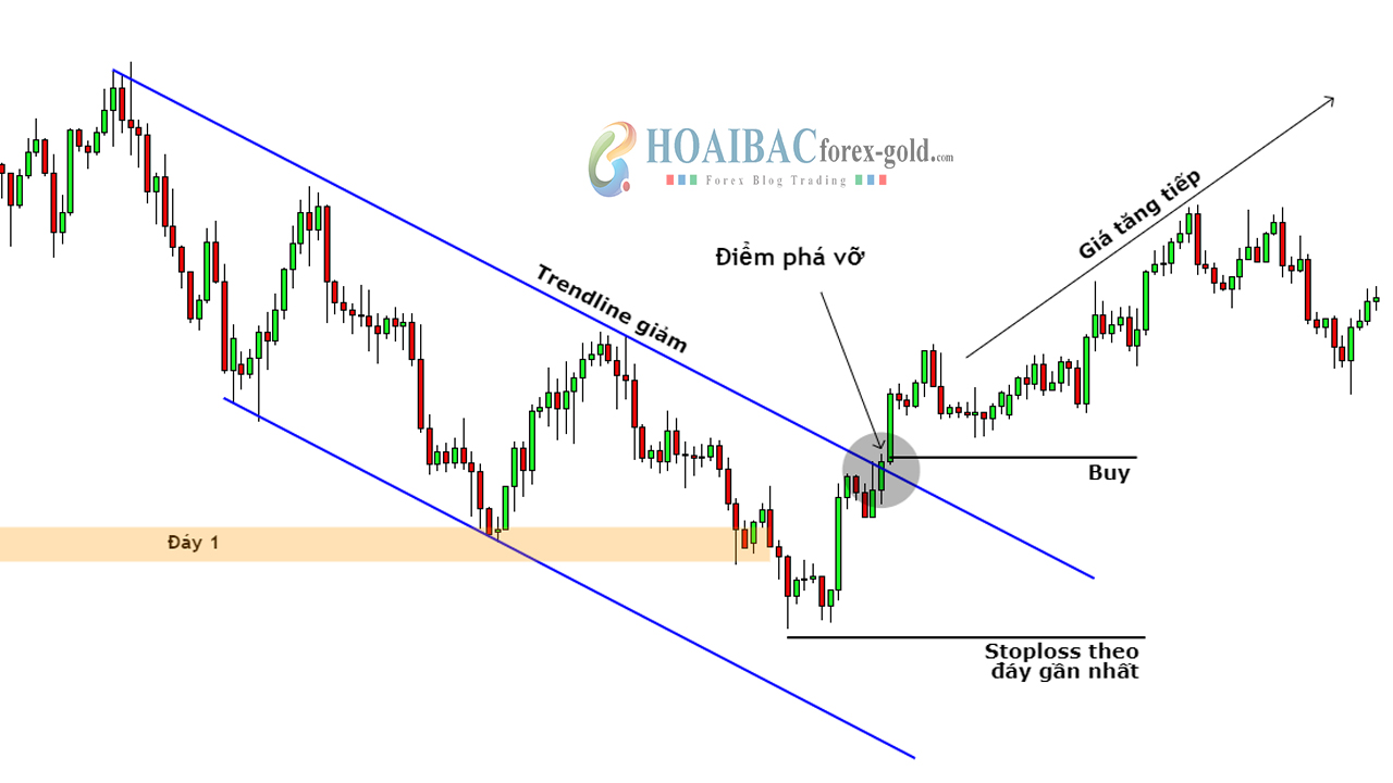 giao dịch phá vỡ price channel