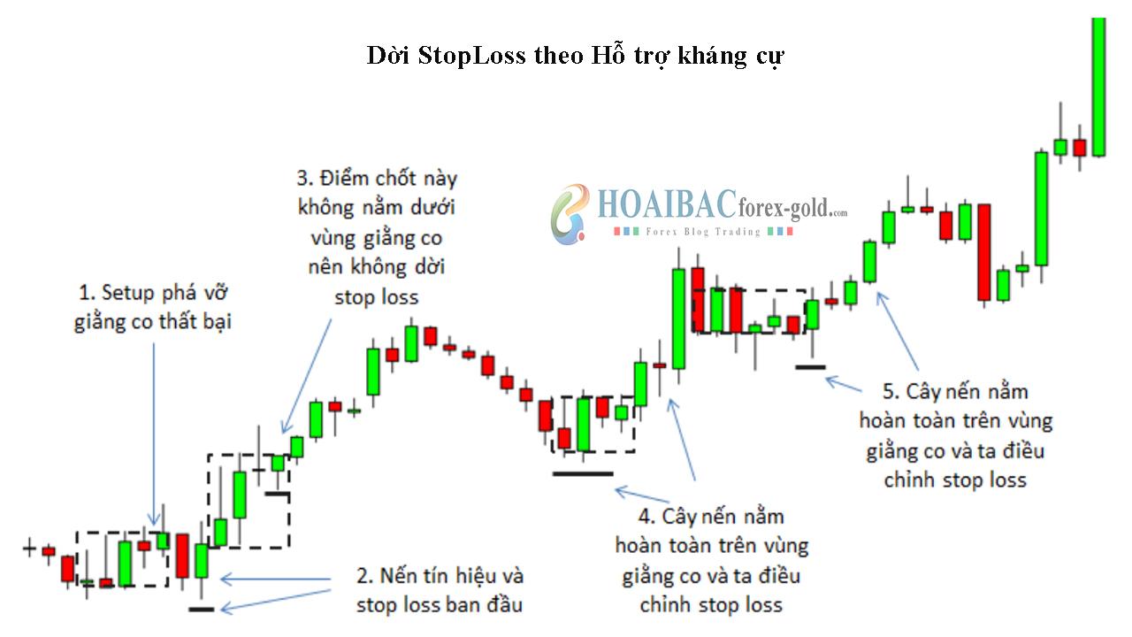 Cách dời Stop loss theo Hỗ trợ và kháng cự