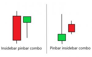 Nến inside bar kết hợp nến Pinbar được sử dụng phổ biến trong Price Action