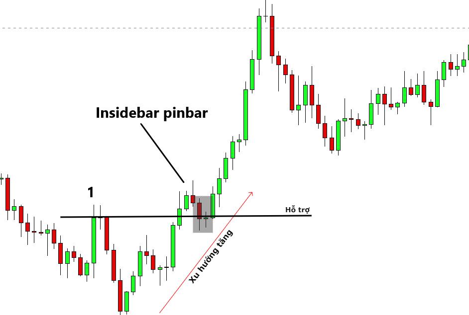 Insidebar trong thị trường có xu hướng