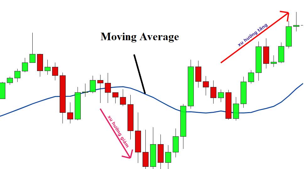 đường moving average