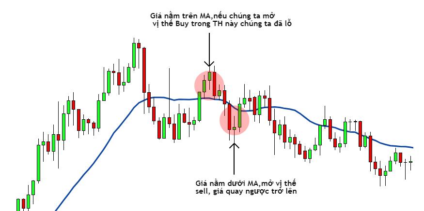 Sử dụng trung bình động MA để xác định xu hướng