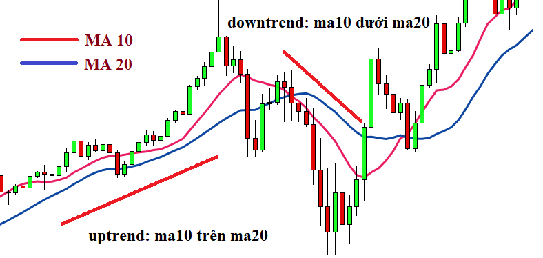 moving average ma10 và ma20