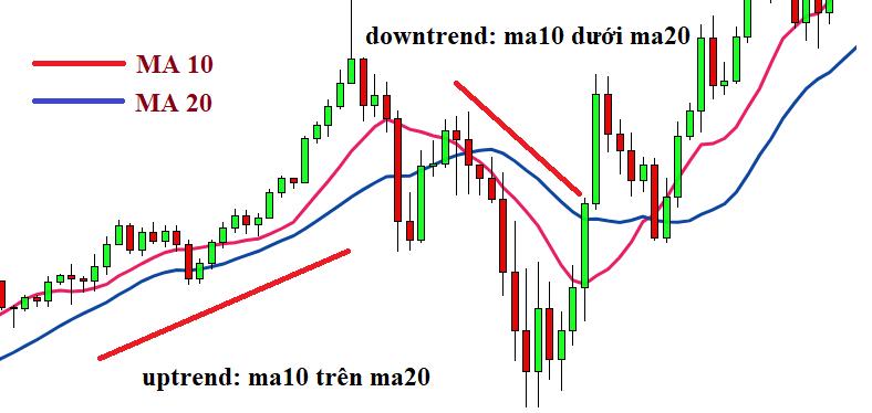 moving average ma10 và ma20