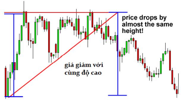 Tam giác tăng – Ascending triangle và cách giao dịch