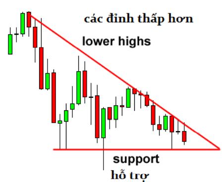 Tam giác giảm – Descending Triangle Đây là mô hình ngược lại với tam giác tăng bên t