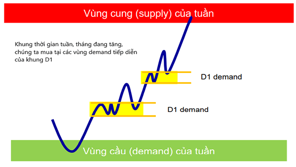 giao dich voi supply demand 6