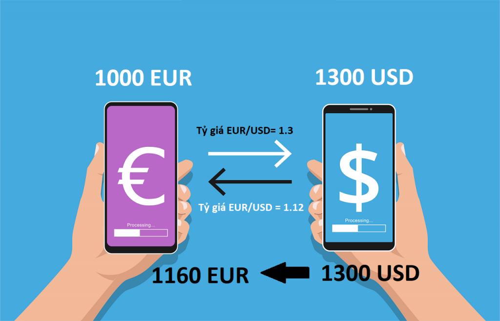 ví dụ về đầu tư forex