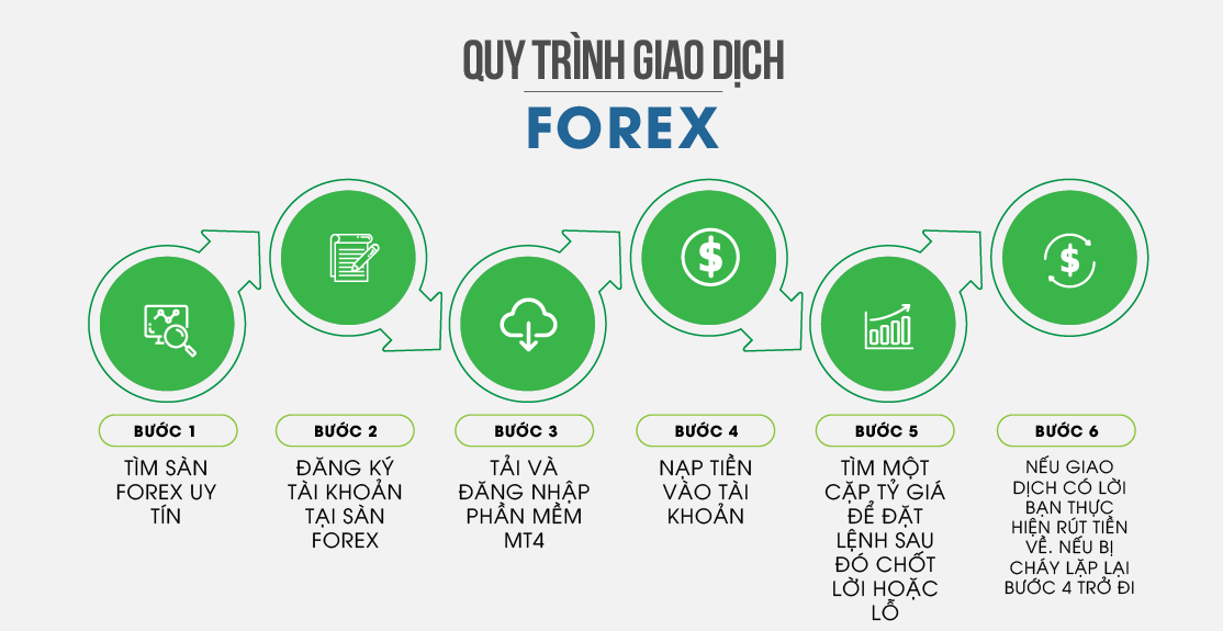 Quy trình đầu tư forex cho người mới