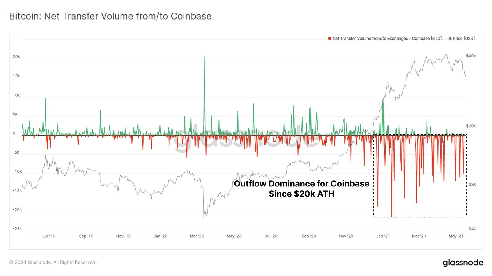 Biểu đồ khối lượng BTC chuyển vào và ra sàn Coinbase