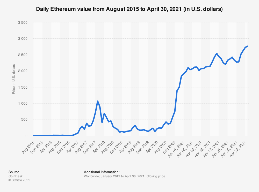 Biểu đồ giá Ethereum từ 2015 - 2021
