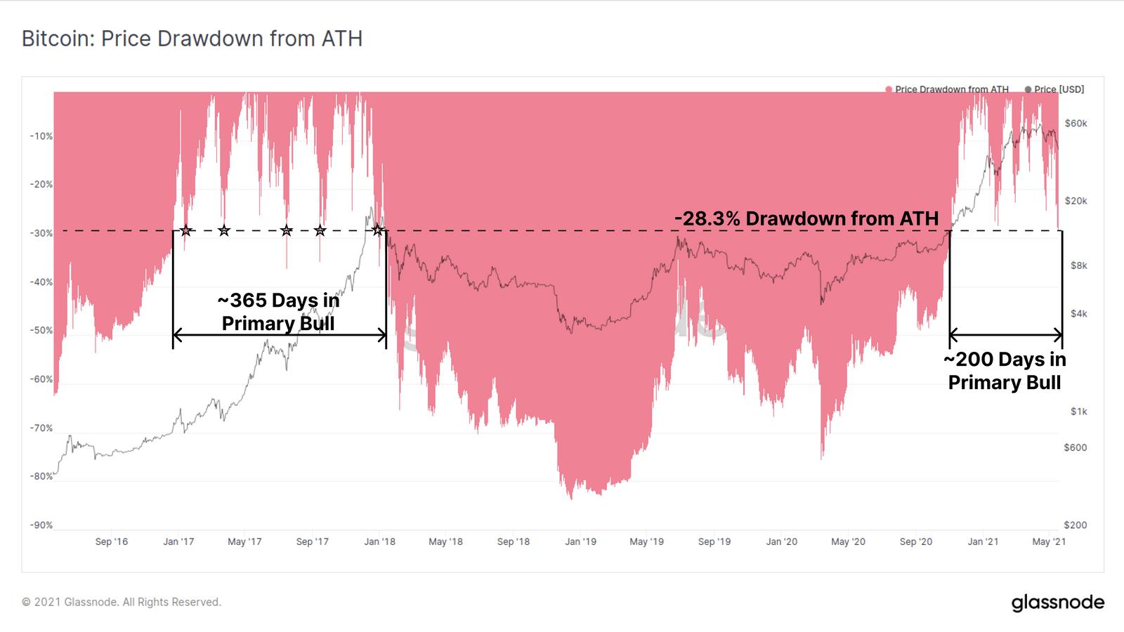 Biểu đồ thể hiện sự điều chỉnh giá Bitcoin thay đổi so với đỉnh ATH