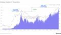 Biểu đồ trực tiếp số lượng giao dịch Ethereum