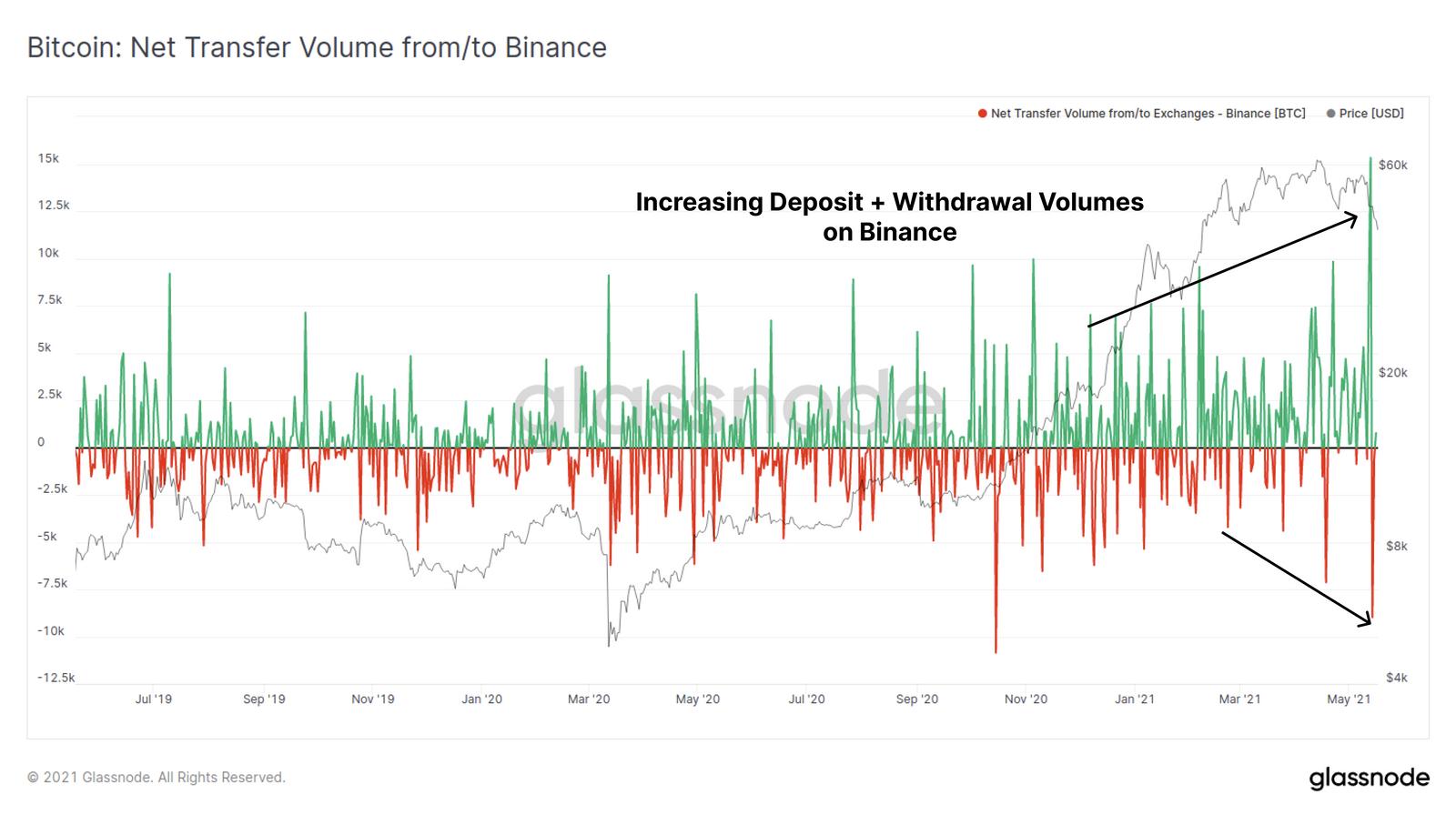 Biểu đồ khối lượng Bitcoin chuyển ròng vào/ra sàn giao dịch Binance