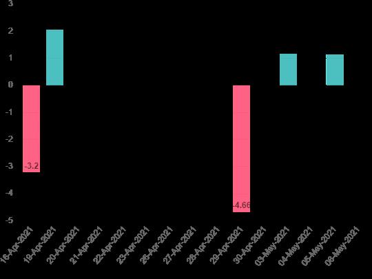 Dữ liệu quỹ vàng SPDR