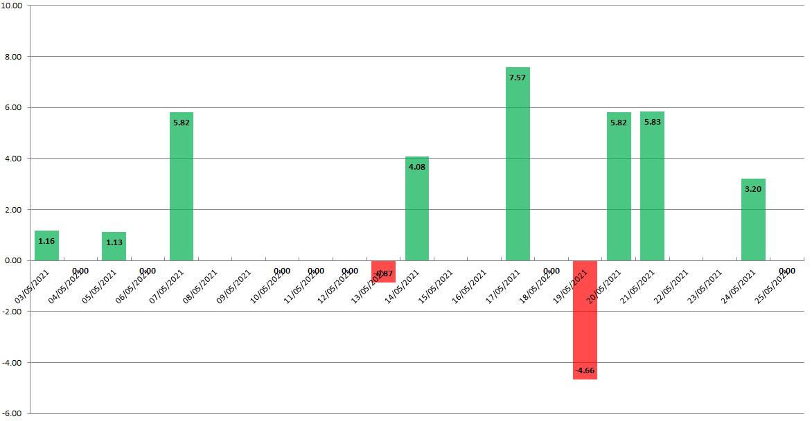 Dữ liệu vàng Quỹ SPDR( số liệu cập nhật 26/5/2021)