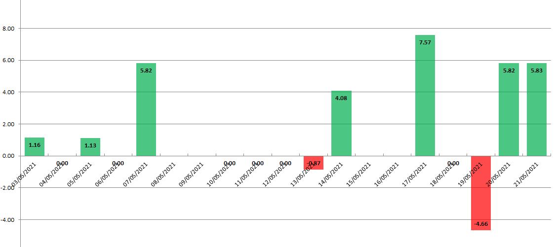 Biểu đồ lượng vàng mua vào bán ra của quỹ SPDR