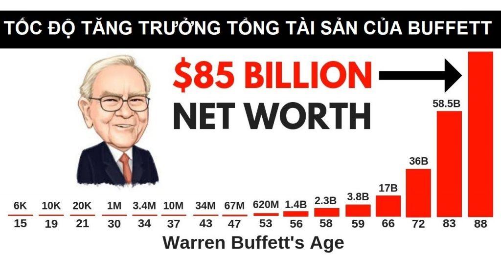Tổng tài sản Buffett và lãi suất kép
