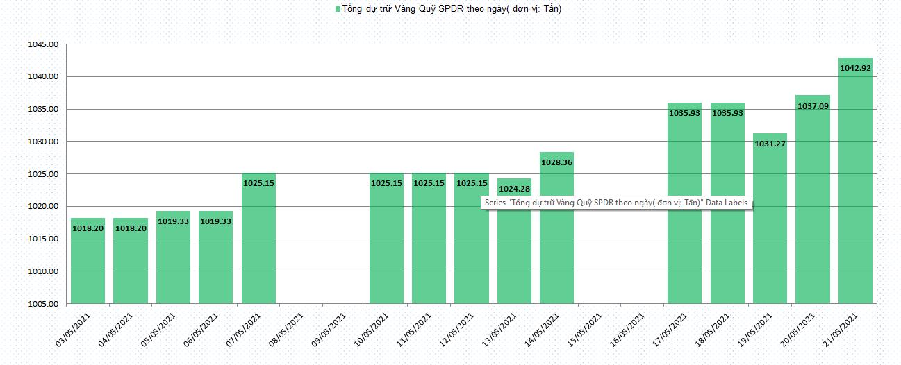 Biểu đồ tổng dự trữ vàng của quỹ SPDR