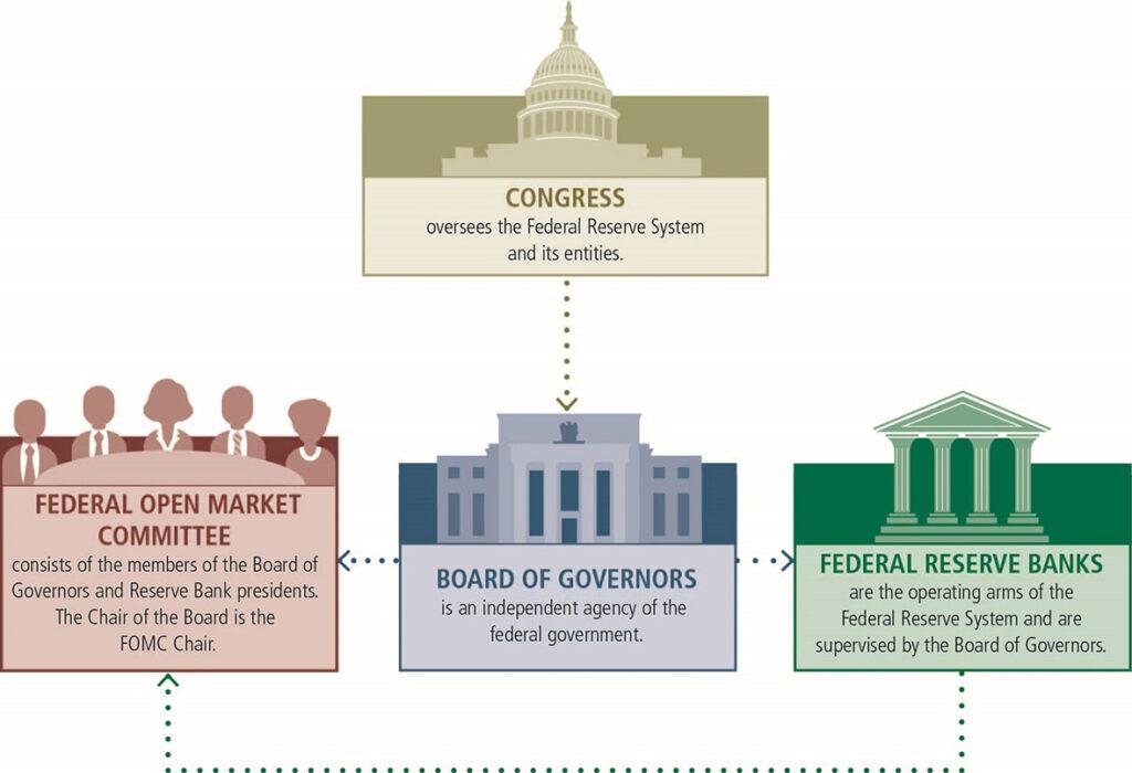 FOMC thuộc Hệ thống Dự trữ Liên bang (Fed)