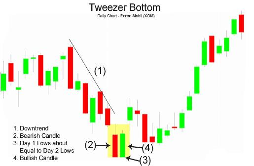 nến Tweezer bottom