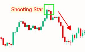 Ví dụ nến Shooting Star trên khung thời gian ngày với cặp XAUUSD