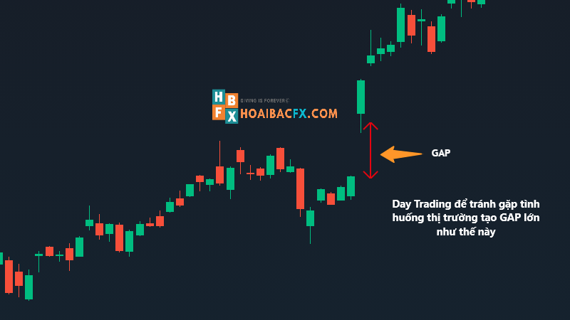 Phong cách trade forex đóng mở lệnh trong ngày để tránh được rủi ro GAP giá như thế này