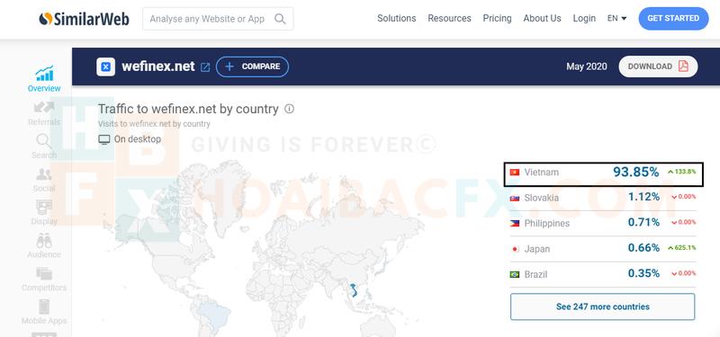 lưu lượng truy cập của wefinex đến chủ yếu từ việt nam