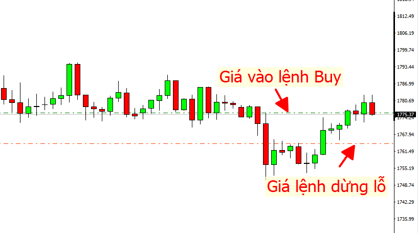 Lệnh dừng bán (Sell-stop order)