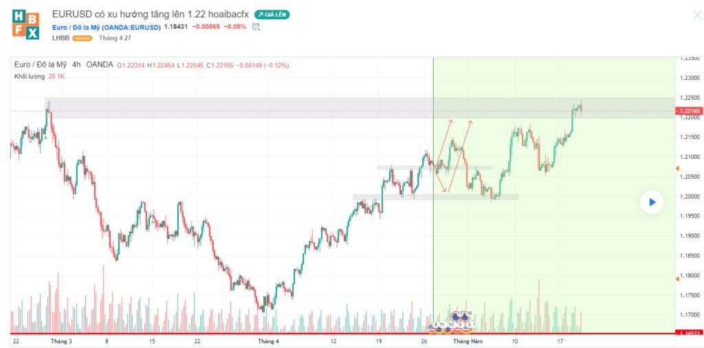 nhật ký trader trên tradingview