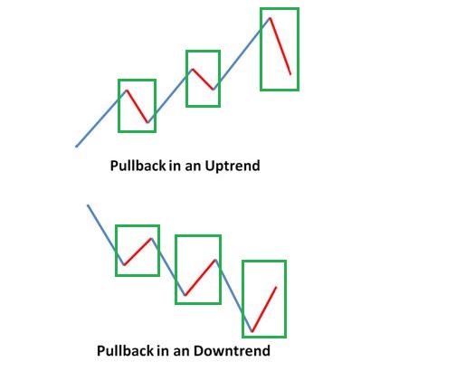 PullBack là gì