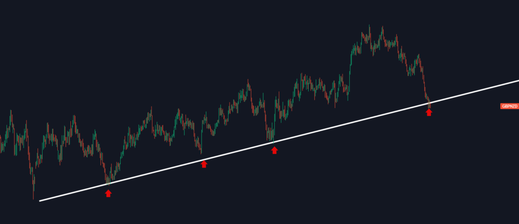 giao dịch pullback bằng trendline